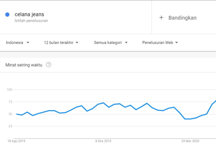 Google Trend Pencarian Terkait Celana Jeans